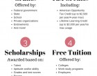 Does Free Money for College Exist? (Part 2)